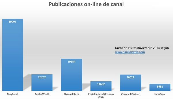 audiencia_medios_on-line_canal