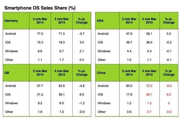 kantar-says-europeans-are-dumping-android-for-ios-100583613-primary.idge